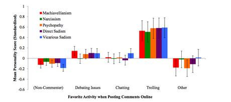 Gráfico sobre trolls