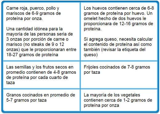 cuadro_mercola_proteínas