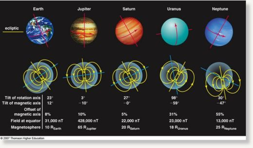 Planet Magnetic Fields