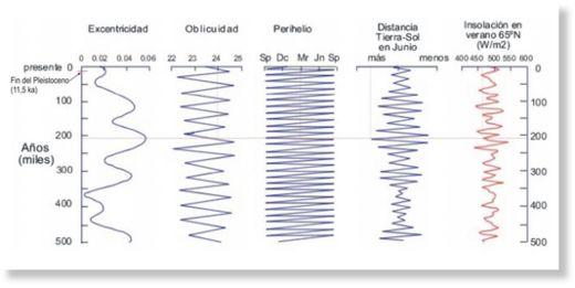 ¿Vamos hacia una nueva glaciación? Nuevos datos apuntan hacia una era glacial Excentricidad