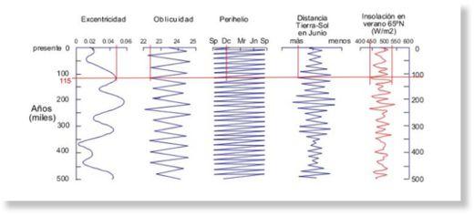 ¿Vamos hacia una nueva glaciación? Nuevos datos apuntan hacia una era glacial Interglacial1