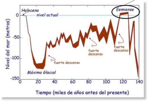 ¿Vamos hacia una nueva glaciación? Nuevos datos apuntan hacia una era glacial Variaciones_en_el_nivel_del_ma