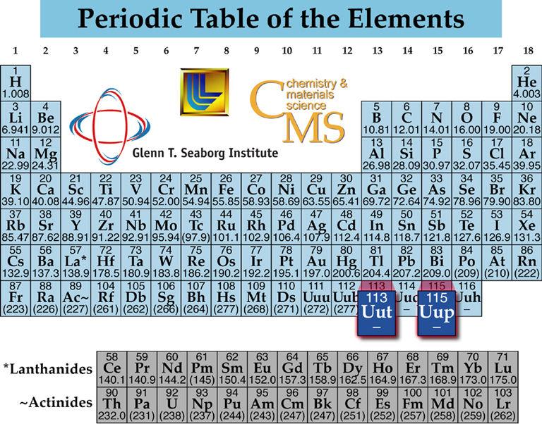 Prueban existencia del elemento 115 de la tabla peridica ciencia prueban existencia del elemento 115 de la tabla peridica ciencia y tecnologa sott urtaz Choice Image