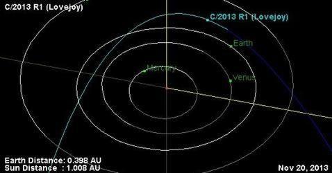 órbita del cometa Lovejoy