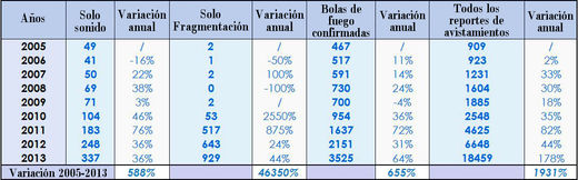 tabla de variación de reportes de la AMS de SOTT