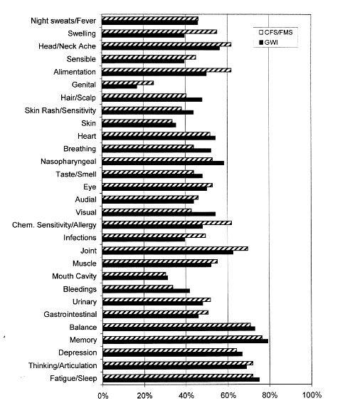 Figure1Nicolson - El micoplasma y las enfermedades crónicas