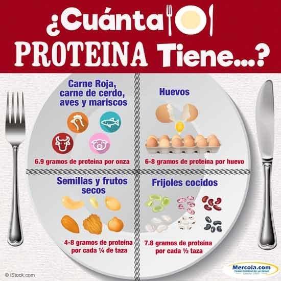 Restringir su consumo de proteína le ayudará a aumentar su