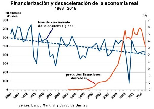 financierizacion_desaceleracio.jpg