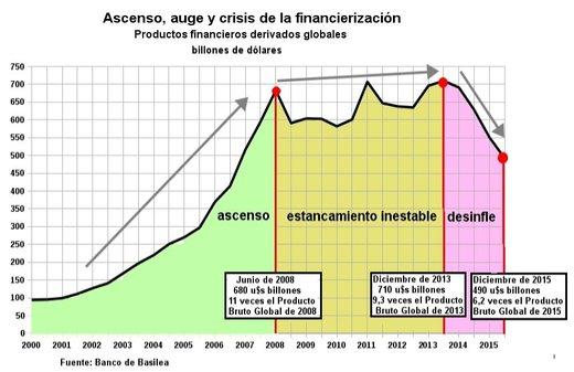 """""""Hay claras señales que anuncian una implosión en la economía global"""" - Jorge Beinstein - publicado en Canarias-Semanal en 2017 Ascenso_auge_crisis_financieri"""