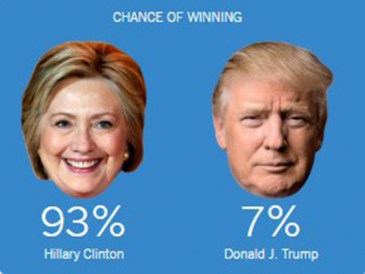 polls Hillary Clinton Donald Trump encuestas