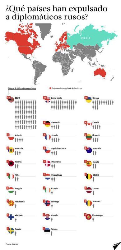 Países que expulsaron diplomáticos rusos