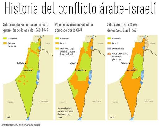 histora israel ocupación palestina