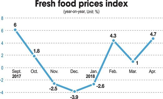 food korea price spike winter cold spring