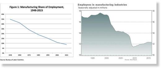 US manufacturing decline