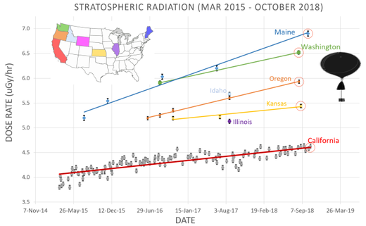 atmospheric radiation US increase