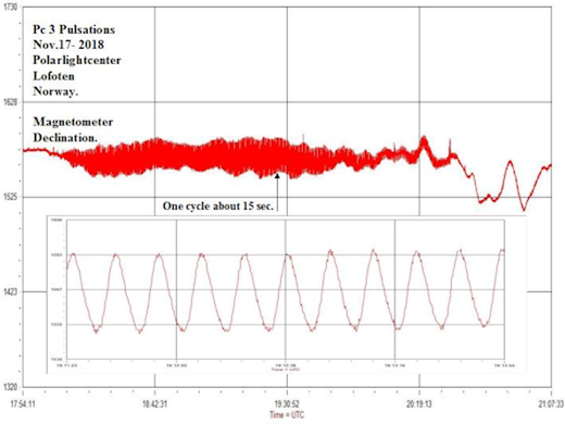 sine wave solar wind magnetosphere