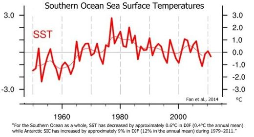 Southern ocean sea surface temperatures