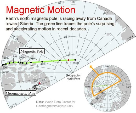 magnetic pole shift
