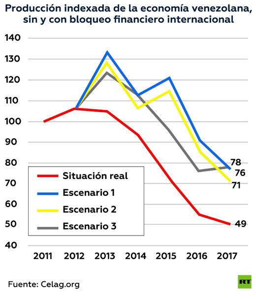 venezuelan economy