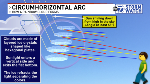 Circumhorizontal arc explainger
