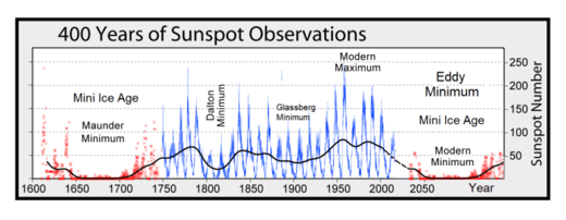 400 years sunspot observations