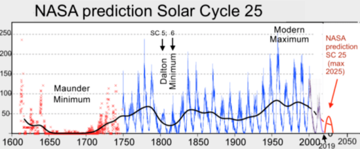 NASA solar cycle 25 prediction