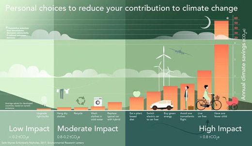 Cruel propaganda elitista: ¿Quieres luchar contra el cambio climático? No tengas hijos