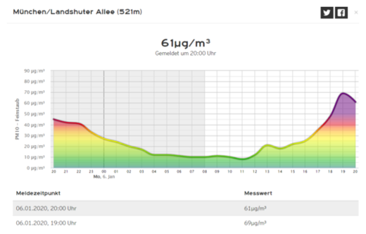 Air Quality Chart Munich