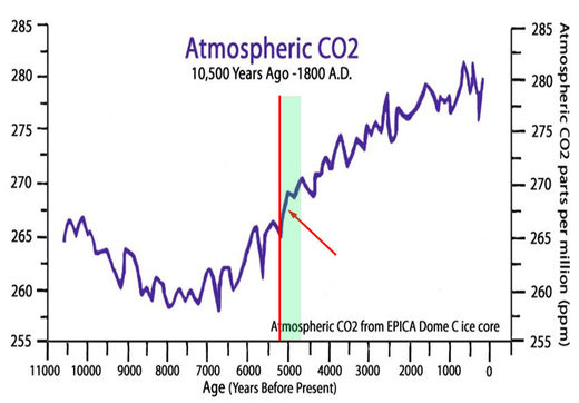 CO2 concentration in EPICA ice core (11,000 BP - now)