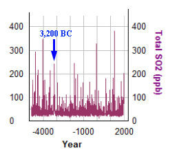 GISP ice core SO2 concentration over the past 6,000 years
