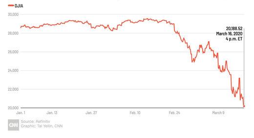 De Nuevo: Dow cae casi 3.000 puntos: la mayor caída en puntos de la historia