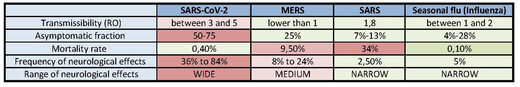 SARS-CoV-2 compared MERS, SARS and influenza