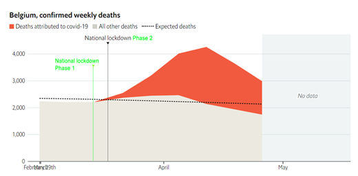 death rates projected lockdown Belgium