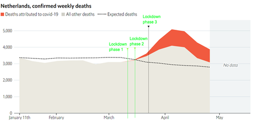 death rates netherlands lockdown