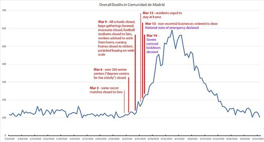 spain lockdown deaths timeline