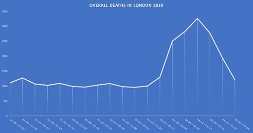 lockdown excess deaths London
