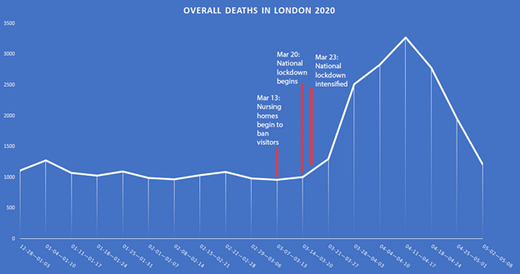 london excess deaths lockdown