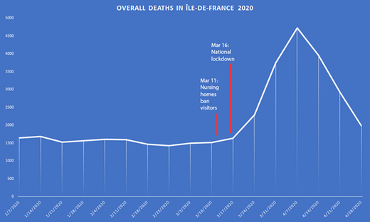 France lockdown deaths