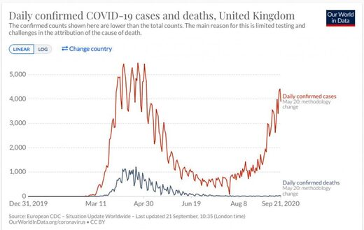 covid cases deaths united kingdom