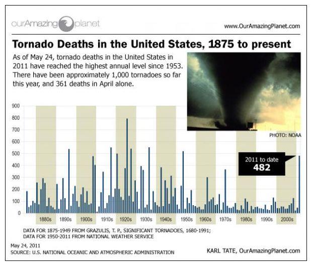tornado deaths per year - 610×518