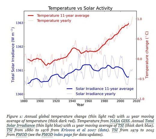 dun irradiance solar temperatures ice age